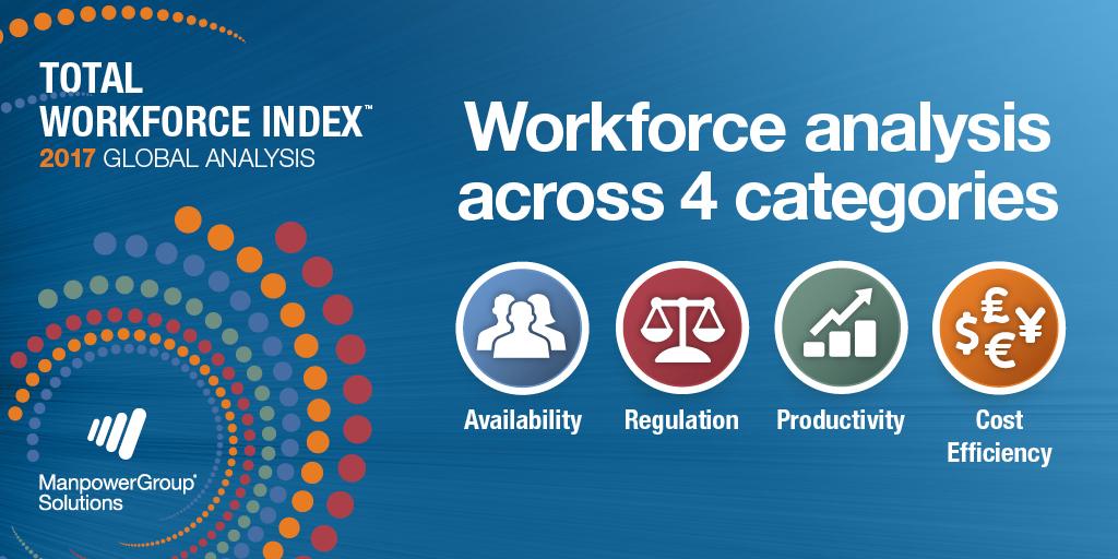 België 25e (op 75) op 'workforce' wereldranglijst